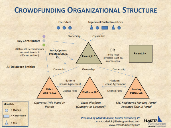 Crowdfunding Organizational Structure