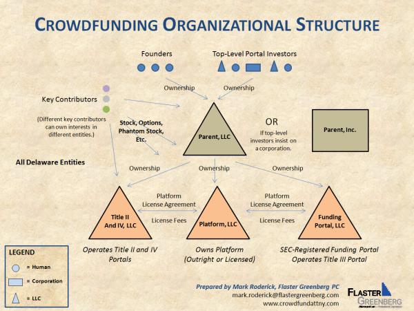 Crowdfunding Organizational Structure